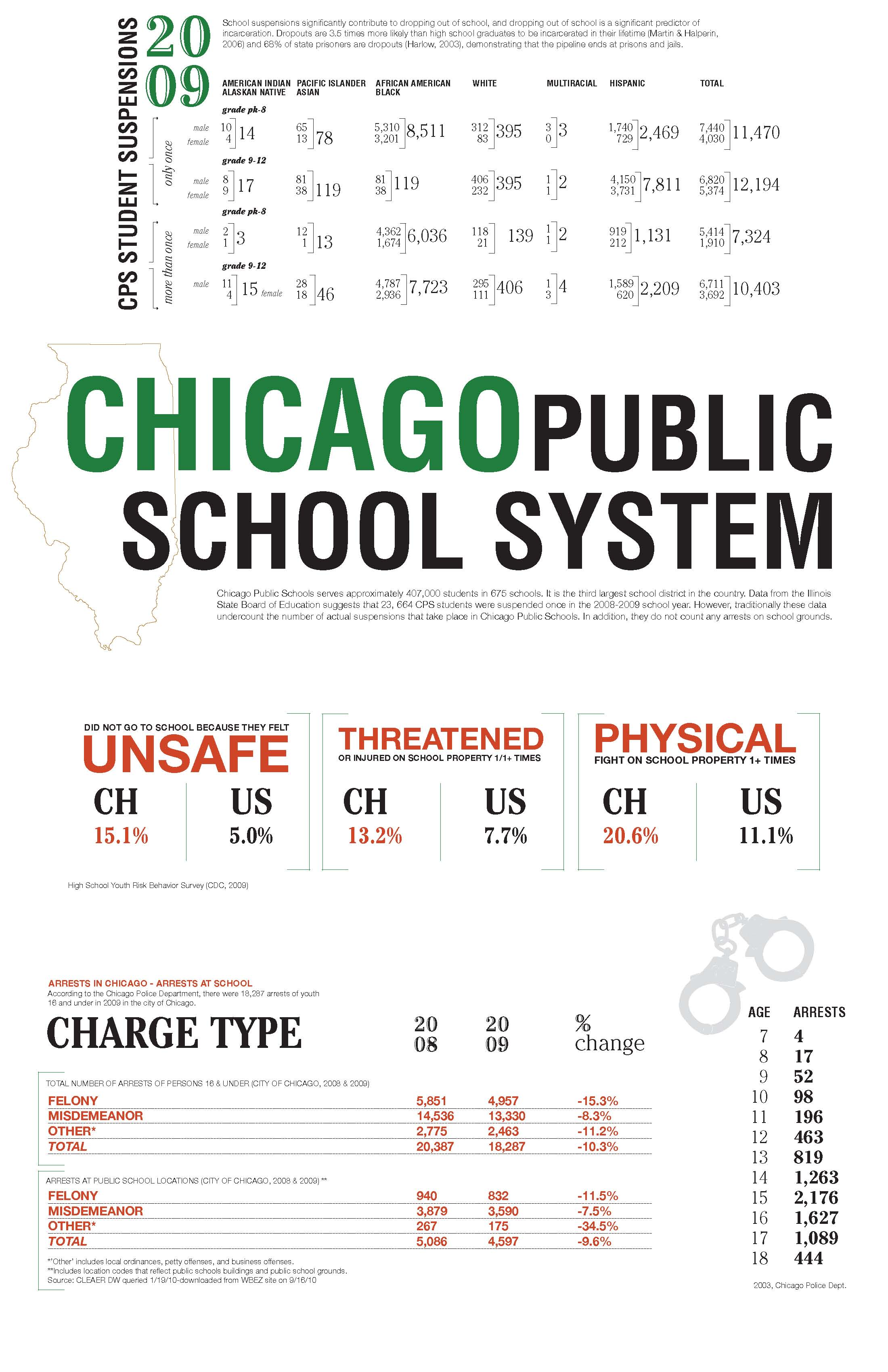 Chicago School to Prison