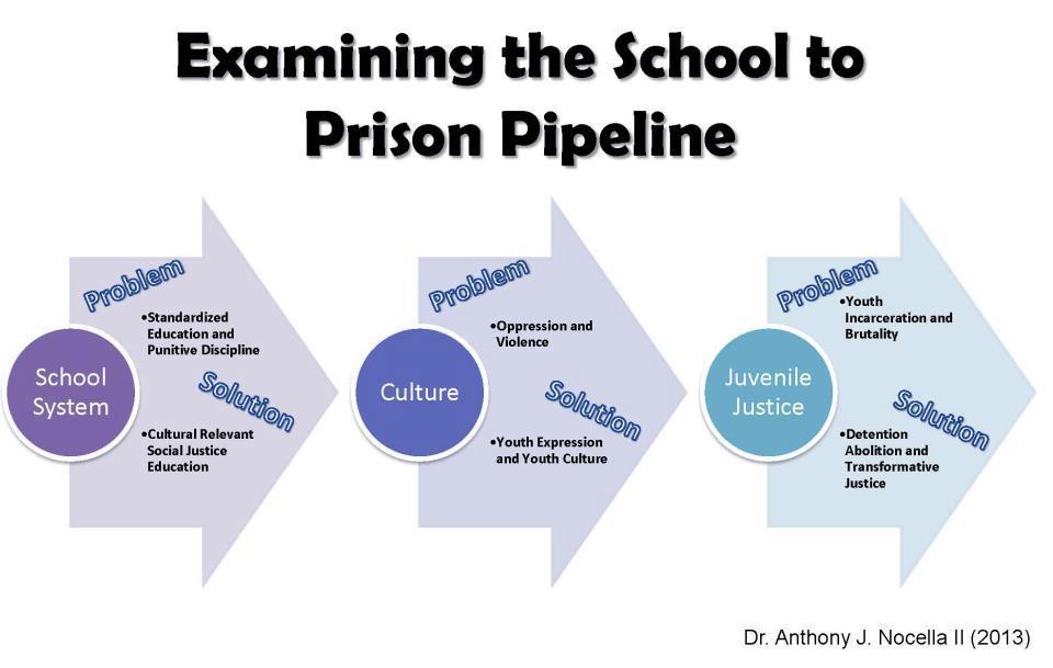 examining the school to prison pipeline 2