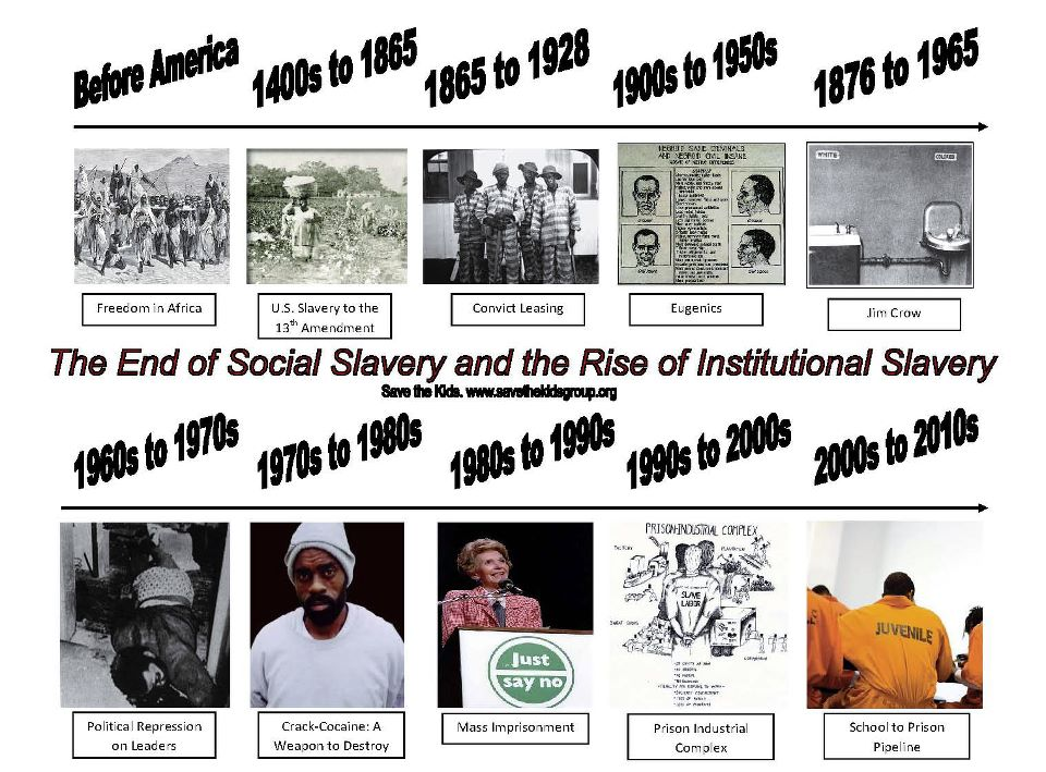 the development and institutionalization of slave Teachng the new jim crow the concept of race is a relatively recent development institution of slavery and the political power of slaveholding states.