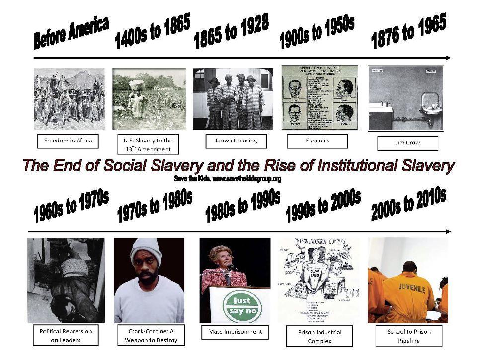 institutionalization of slavery