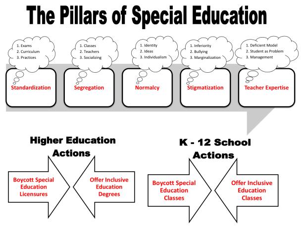 Special Education Pillars of Oppression