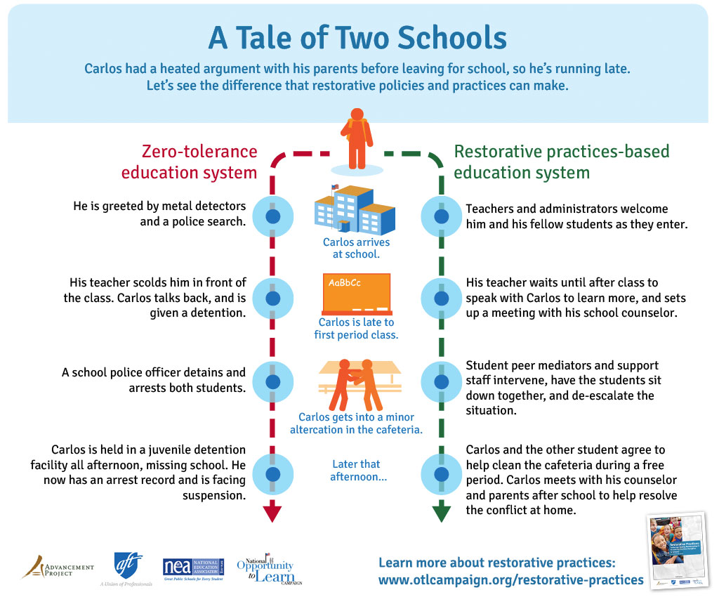 Tales of Two Schools