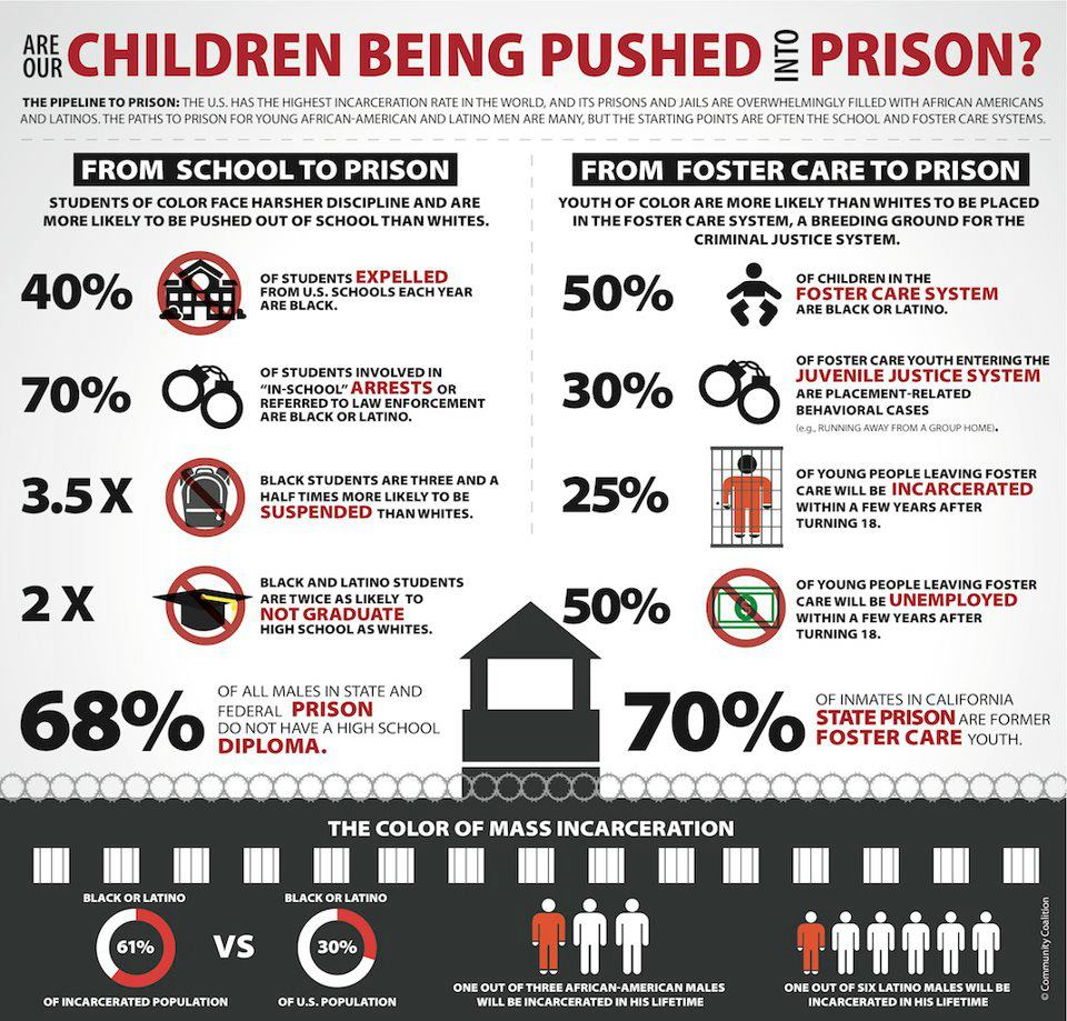 school to prison stats