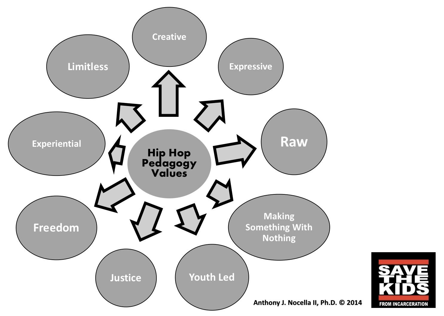 Hip Hop Pedagogy Values