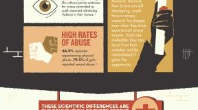 Infograph – Children are Different
