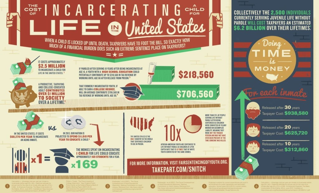 The-cost-of-incarceration-INFOGRAPHIC-1024x620