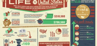 Infograph – The Cost of Incarcerating a Child for Life in the US