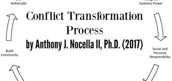 Conflict Transformation Process – By Anthony Nocella