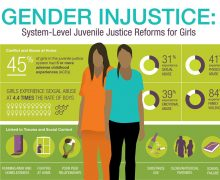Gender Injustice