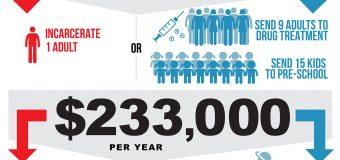 California: Prevention vs. Incarceration